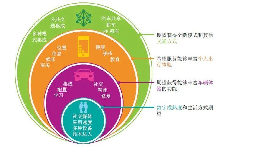 新科技,让汽车生活更美好。(图6)